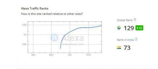 الکسا (Alexa) چیست و چه کاری می کند؟